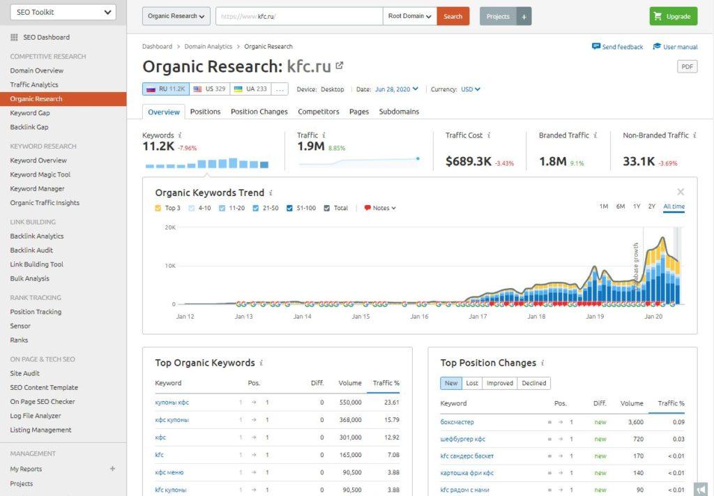 Инструменты для анализа SEO конкурентов
