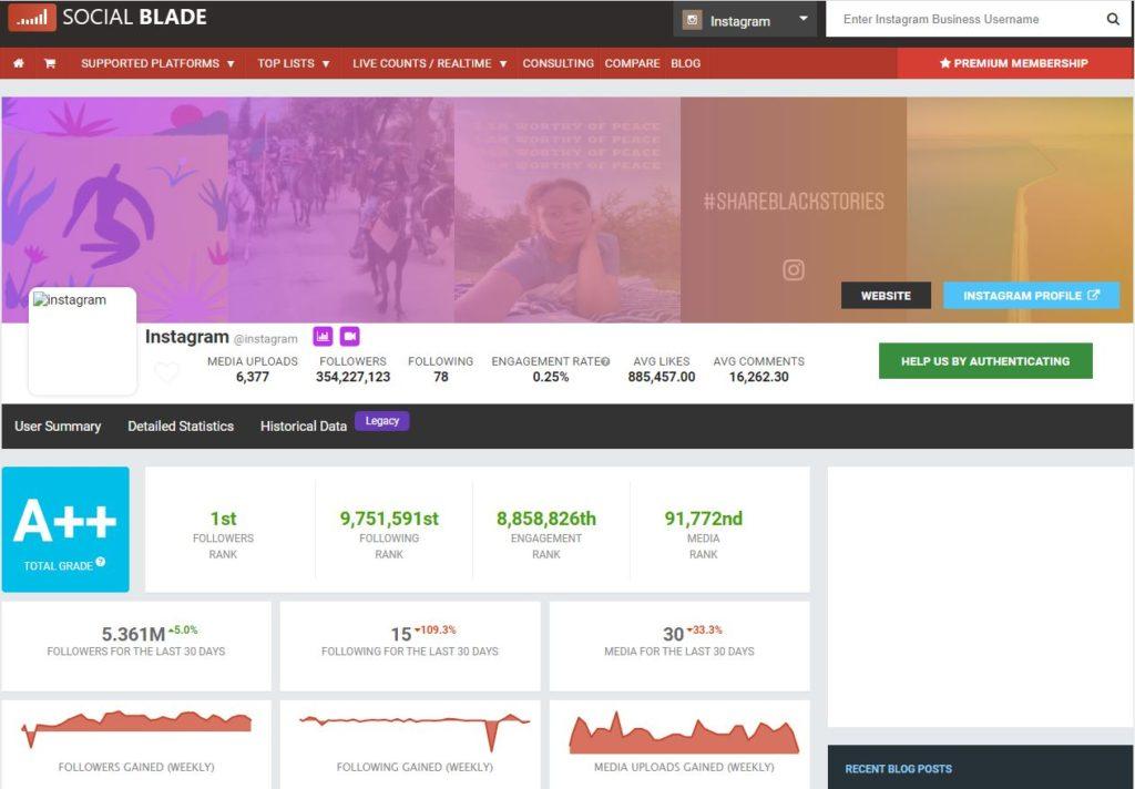Инструменты для анализа социальных сетей конкурентов